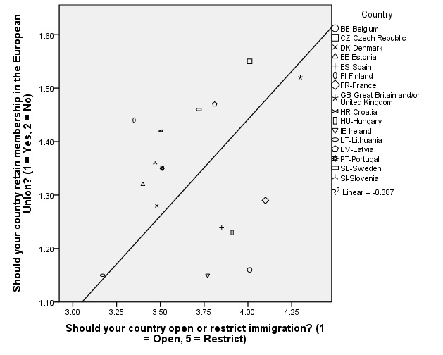 European Union Membership and Immigration