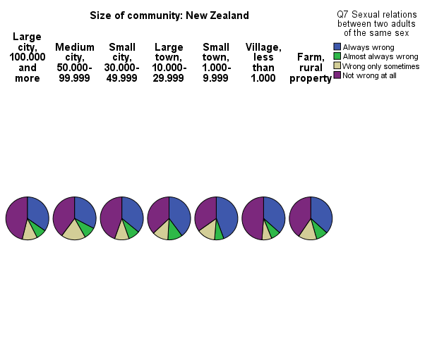 same-sex relationship and size of community