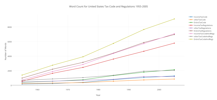 Word Count for United States Tax Code and Regulations 1955-2005
